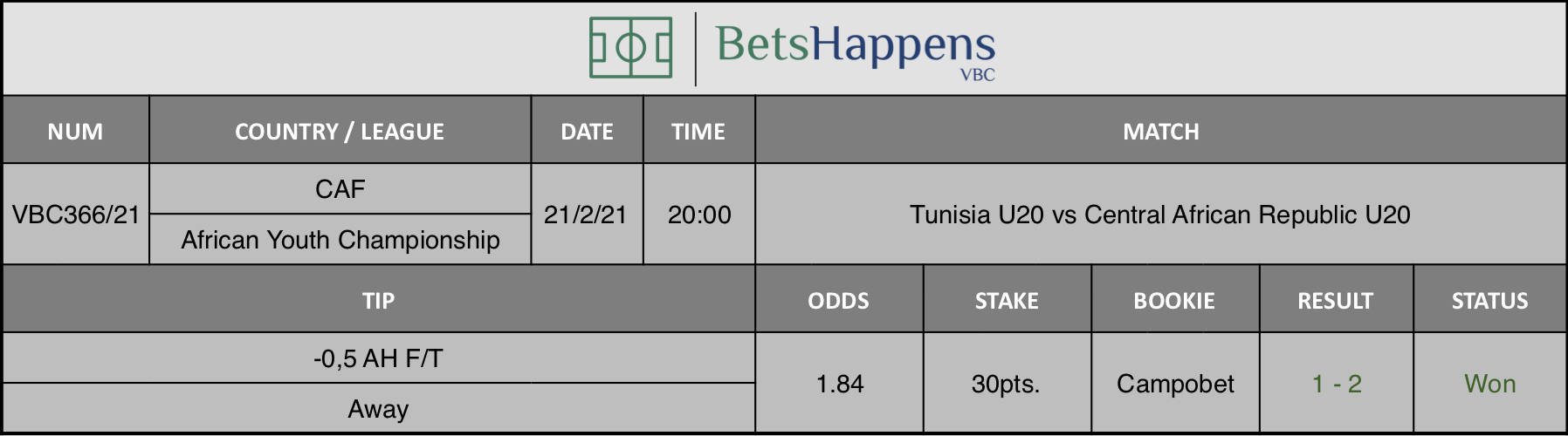 Results of our tip for the Tunisia U20 vs Central African Republic U20 match where -0,5 AH F/T Away is recommended.