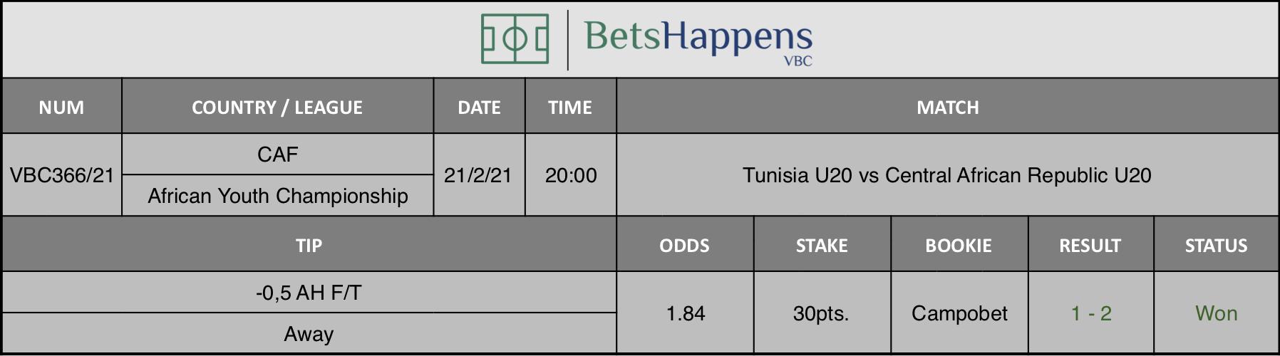 Resultados de nuestro consejo para el partido Túnez Sub-20 vs República Centroafricana Sub-20 donde se recomienda -0,5 AH F/T Away.