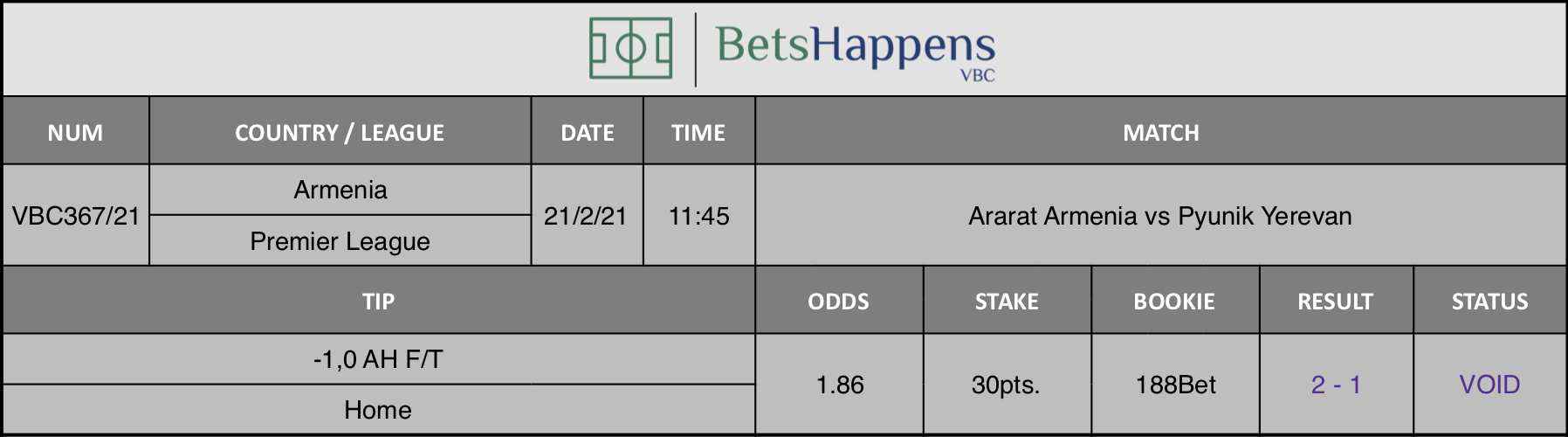 Results of our tip for the Ararat Armenia vs Pyunik Yerevan match where -1 AH F/T Home is recommended.