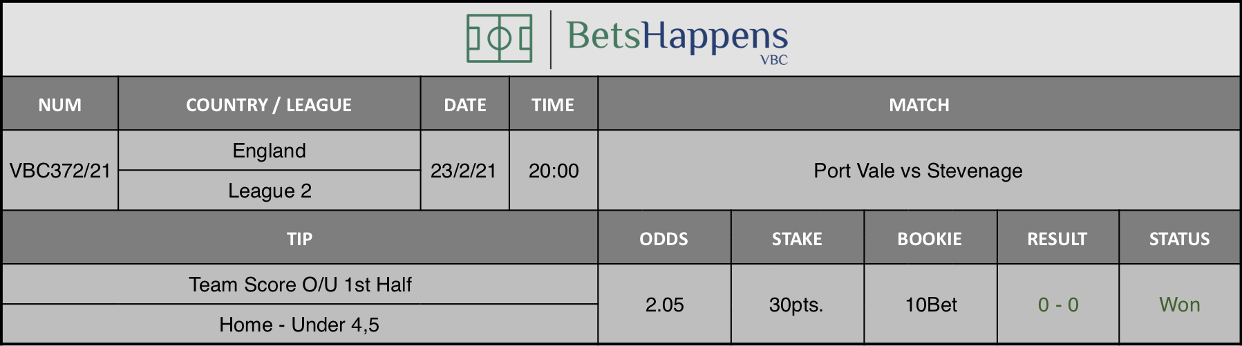 Results of our tip for the Port Vale vs Stevenage match where Team Score O/U 1st Half  Home - Under 4,5 is recommended.