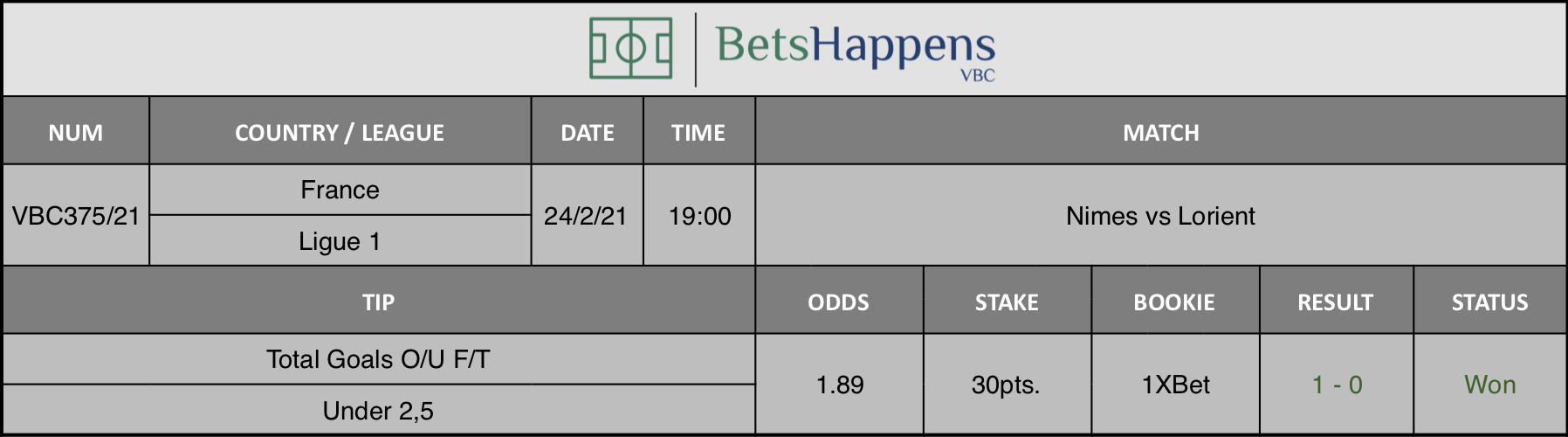 Results of our tip for the Nimes vs Lorient match where Total Goals O/U F/T Under 2,5 is recommended.