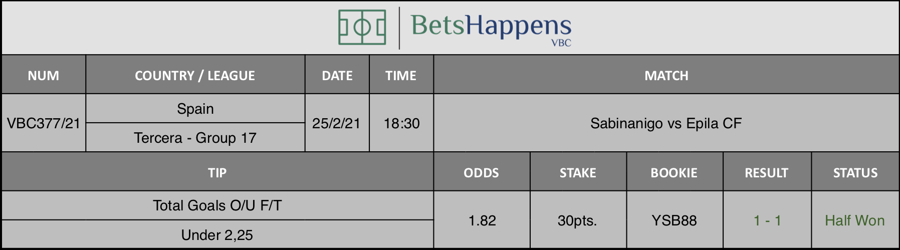 Results of our tip for the Sabinanigo vs Epila CF match where Total Goals O/U F/T Under 2,25 is recommended.