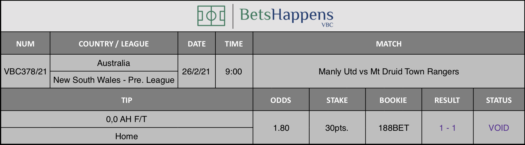 Results of our tip for the Manly Utd vs Mt Druid Town Rangers match where 0,0 AH F/T  Home is recommended.
