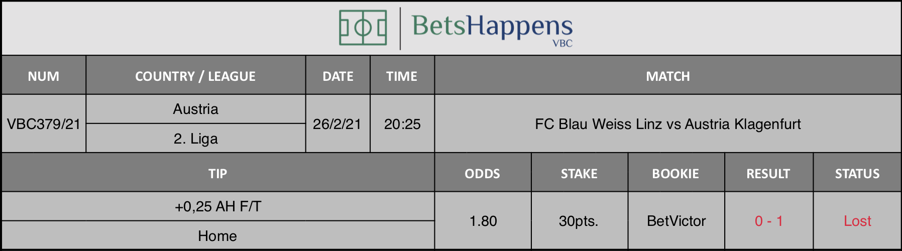 Results of our tip for the FC Blau Weiss Linz vs Austria Klagenfurt match where +0,25 AH F/T  Home is recommended.