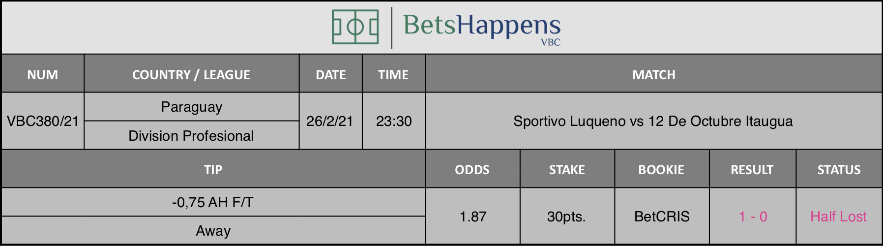 Results of our tip for the Sportivo Luqueno vs 12 De Octubre Itaugua match where -0,75 AH F/T Away is recommended.