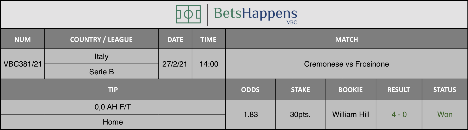 Results of our tip for the Cremonese vs Frosinone Itaugua match where 0,0 AH F/T Home is recommended.