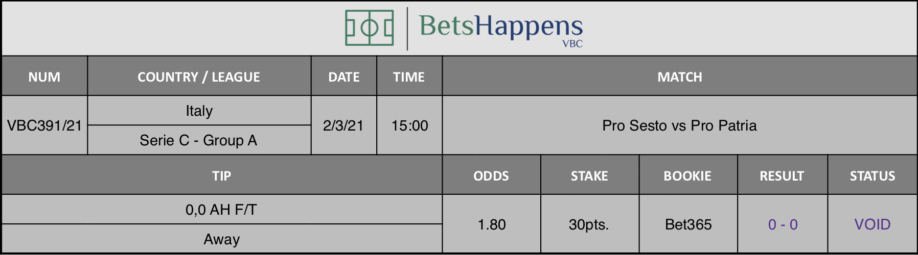 Results of our tip for the Pro Sesto vs Pro Patria match where 0,0 AH F/T  Away is recommended.