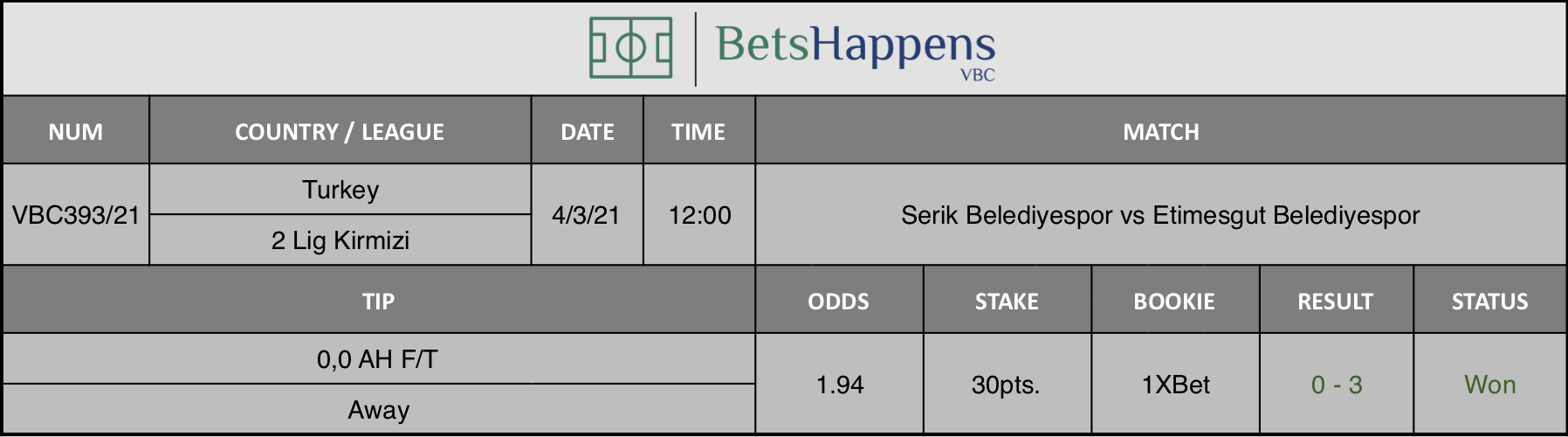 Results of our tip for the Serik Belediyespor vs Etimesgut Belediyespor match where 0,0 AH F/T  Away is recommended.