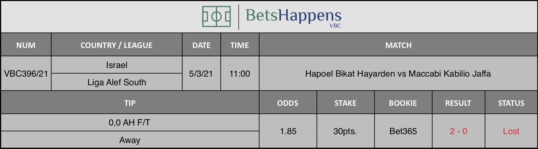 Resultados de nuestro consejo para el hapoel Bikat Hayarden vs Maccabi Kabilio Jaffa partido donde se recomienda 0,0 AH F / T Away.