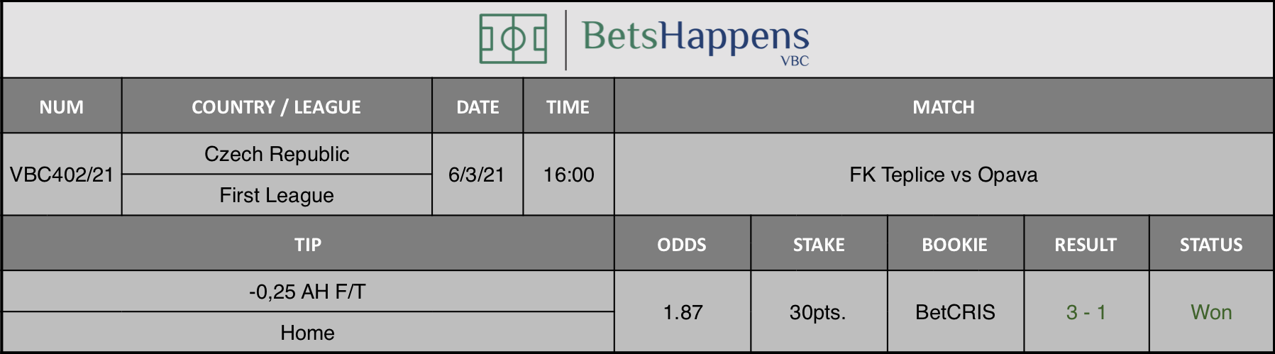 Results of our tip for the FK Teplice vs Opava match where -0,25 AH F/T Home is recommended.