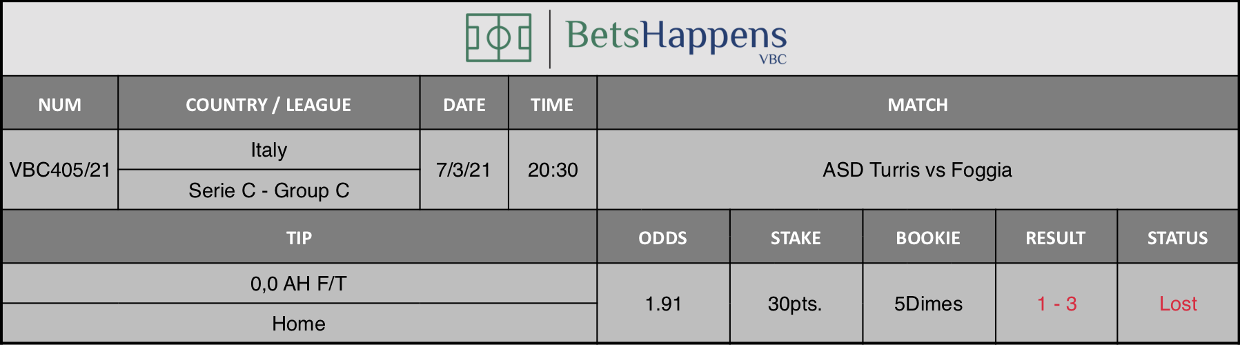 Results of our tip for the ASD Turris vs Foggia match where 0,0 AH F/T  Home is recommended.