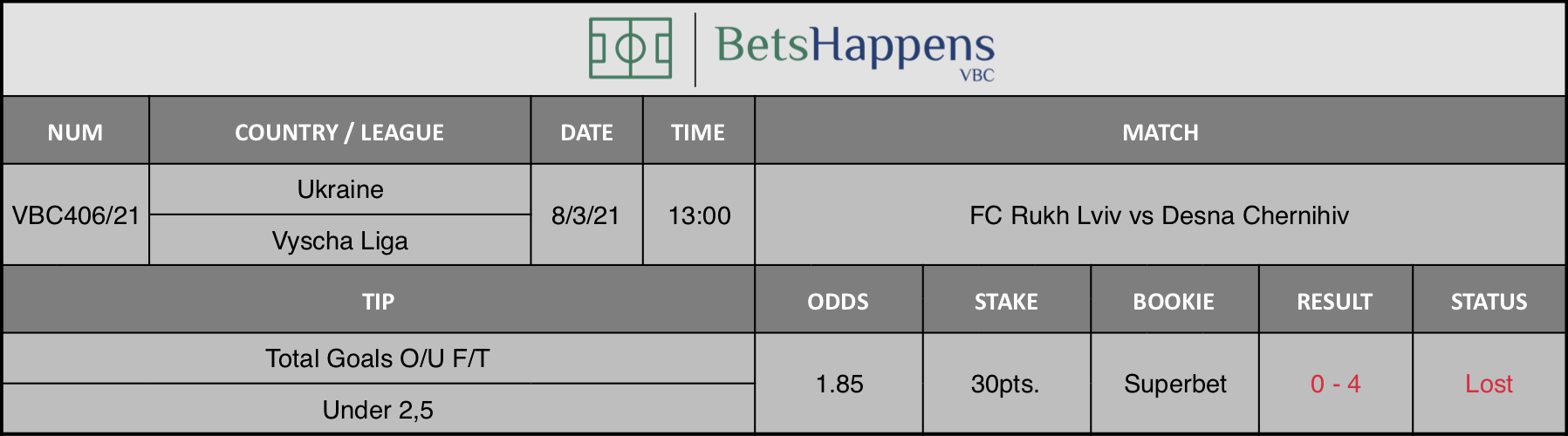 Results of our tip for the FC Rukh Lviv vs Desna Chernihiv match where Total Goals O/U F/T Under 2,5 is recommended.