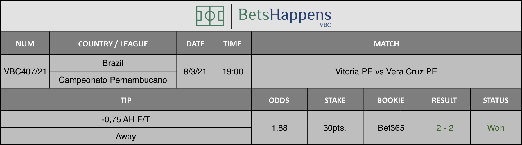 Results of our tip for the Vitoria PE vs Vera Cruz PE match where -0,75 AH F/T Away is recommended.