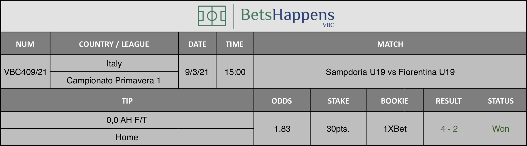 Results of our tip for the Sampdoria U19 vs Fiorentina U19 match where 0,0 AH F/T  Home is recommended.