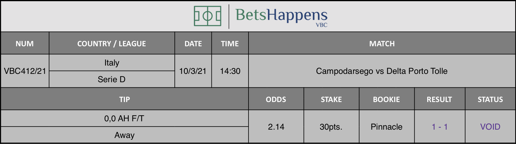 Results of our tip for the Campodarsego vs Delta Porto Tolle match where 0,0 AH F/T Away is recommended.