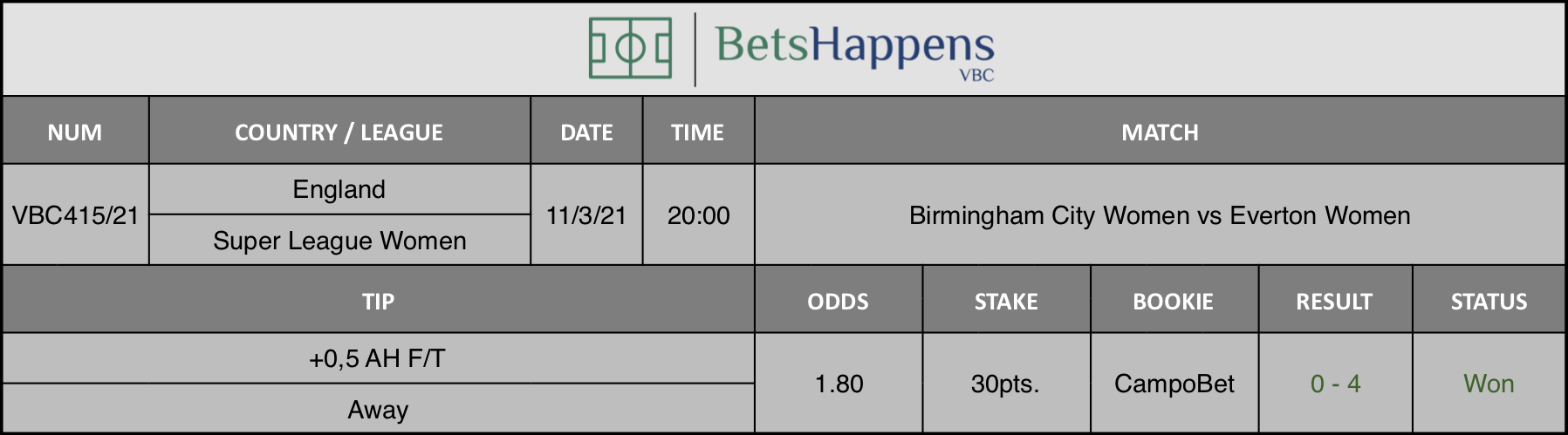 Results of our tip for the Birmingham City Women vs Everton Women match where +0,5 AH F/T Away is recommended.