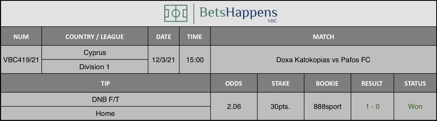 Results of our tip for the Doxa Katokopias vs Pafos FC match where DNB F/T Home is recommended.