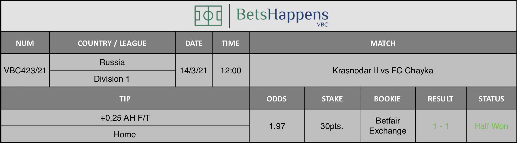 Results of our tip for the Krasnodar II vs FC Chayka match where +0,25 AH F/T  Home is recommended.
