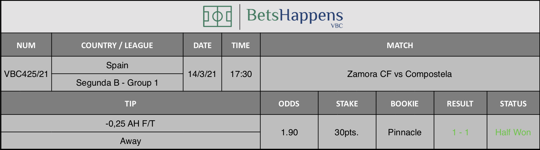 Results of our tip for the Zamora CF vs Compostela match where -0,25 AH F/T  Away is recommended.