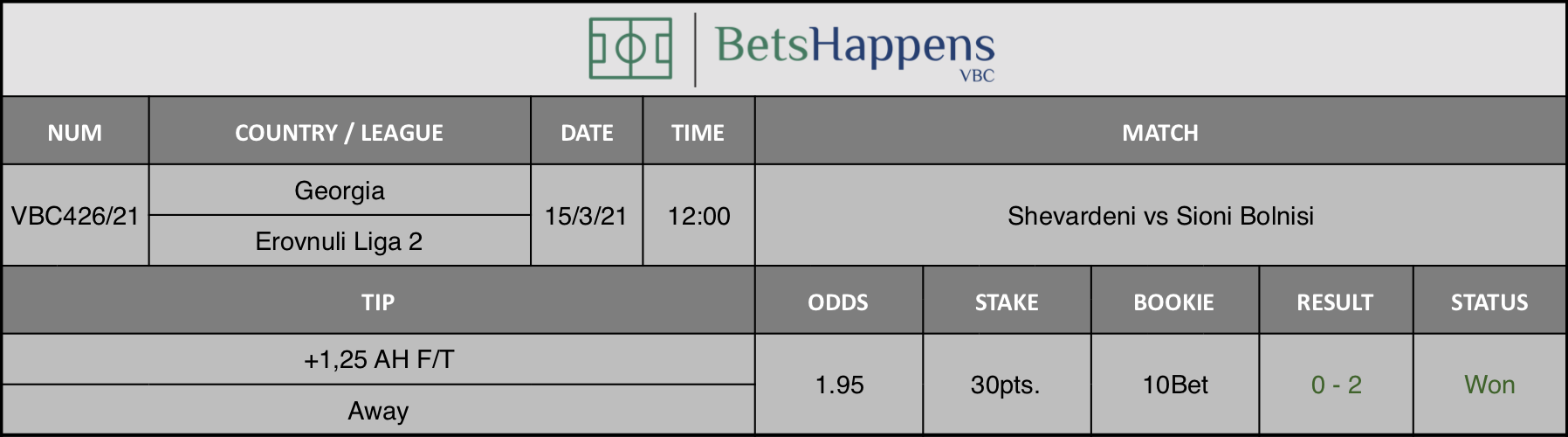 Results of our tip for the Shevardeni vs Sioni Bolnisi match where -0,25 AH F/T  Away is recommended.