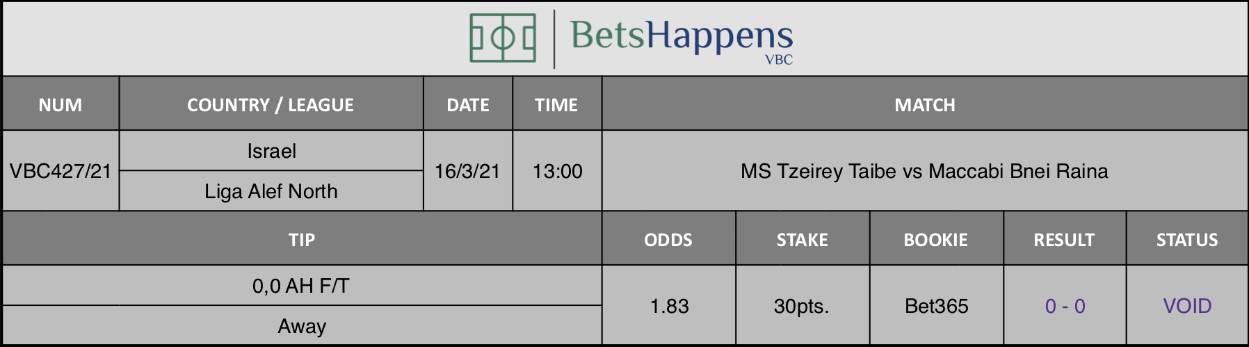Results of our tip for the MS Tzeirey Taibe vs Maccabi Bnei Raina match where 0,0 AH F/T  Away is recommended.