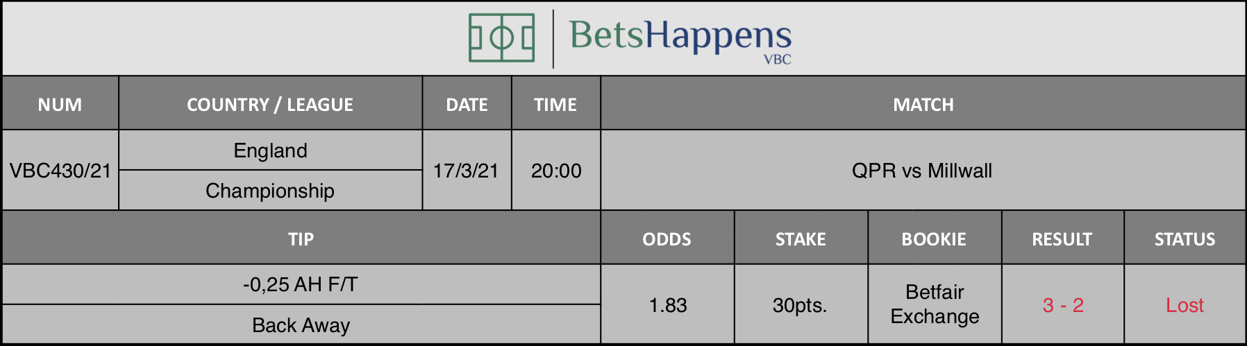 Results of our tip for the QPR vs Millwall match where -0,25 AH F/T Back Away is recommended.