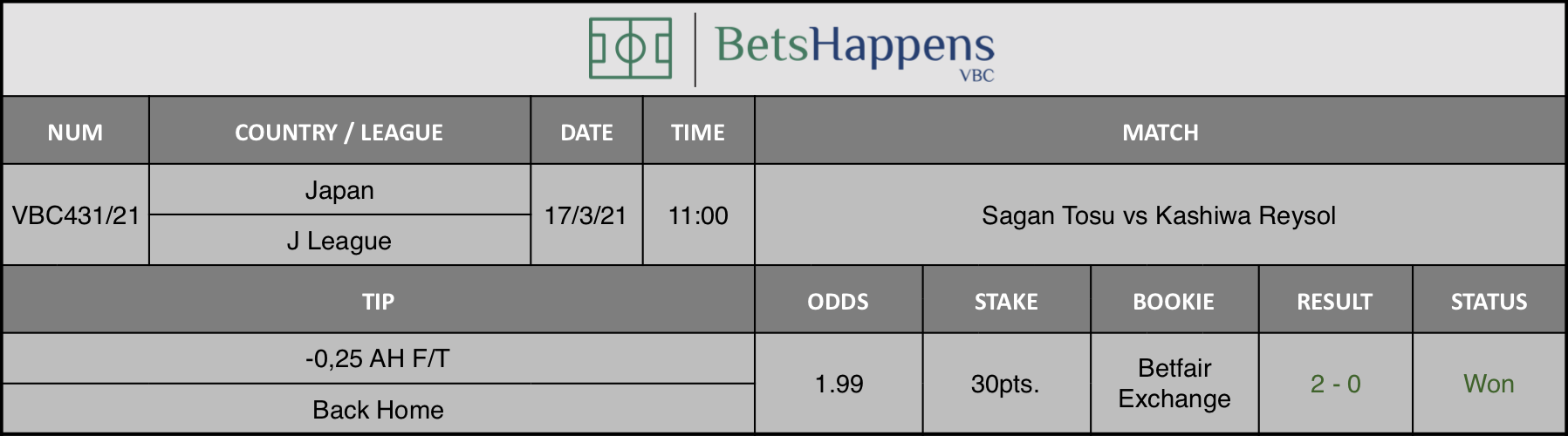 Results of our tip for the Sagan Tosu vs Kashiwa Reysol match where -0,25 AH F/T Back Home is recommended.