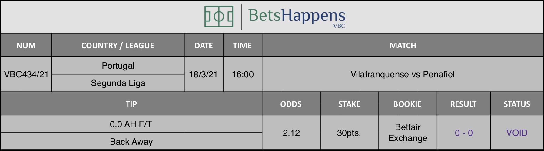 Resultados de nuestro consejo para el partido Vilafranquense vs Penafiel donde se recomienda 0,0 AH F/T Back Away.