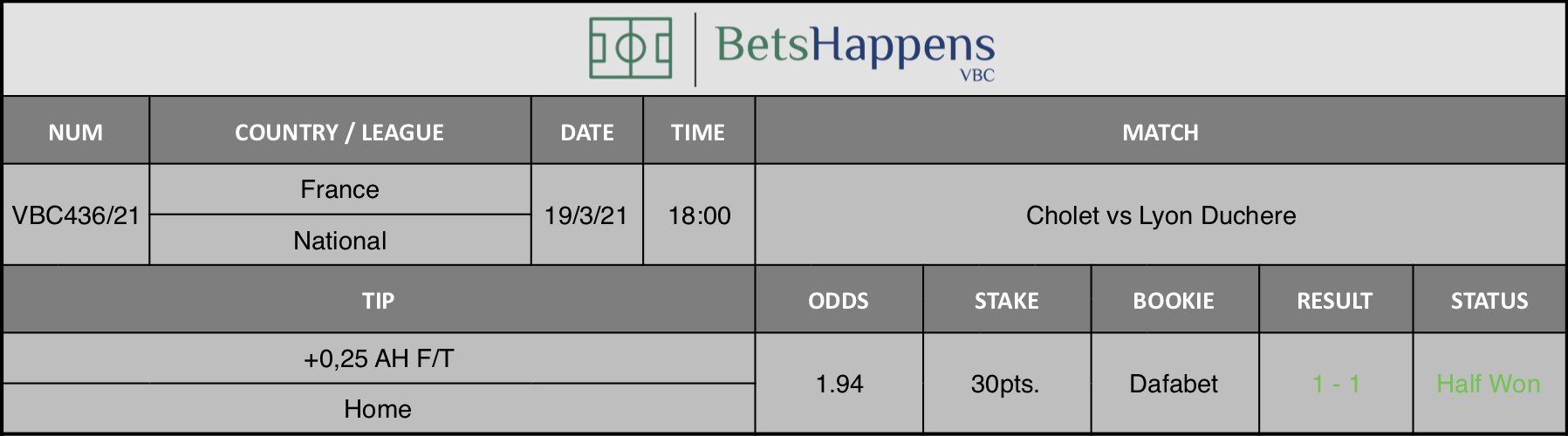 Results of our tip for the Cholet vs Lyon Duchere match where +0,25 AH F/T  Home is recommended.