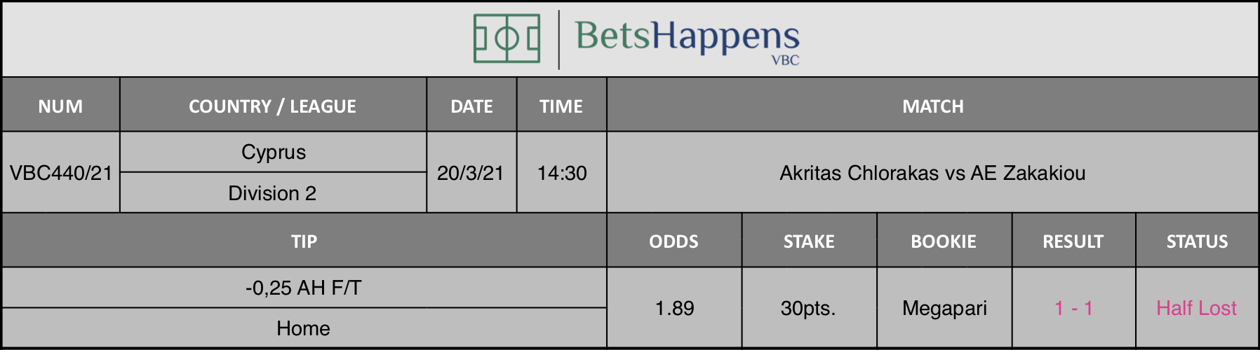 Results of our tip for the Akritas Chlorakas vs AE Zakakiou match where -0,25 AH F/T Home is recommended.