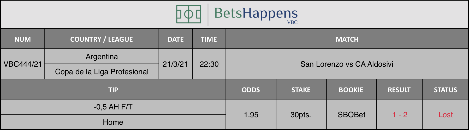Results of our tip for the San Lorenzo vs CA Aldosivi match where -0,5 AH F/T Home is recommended.