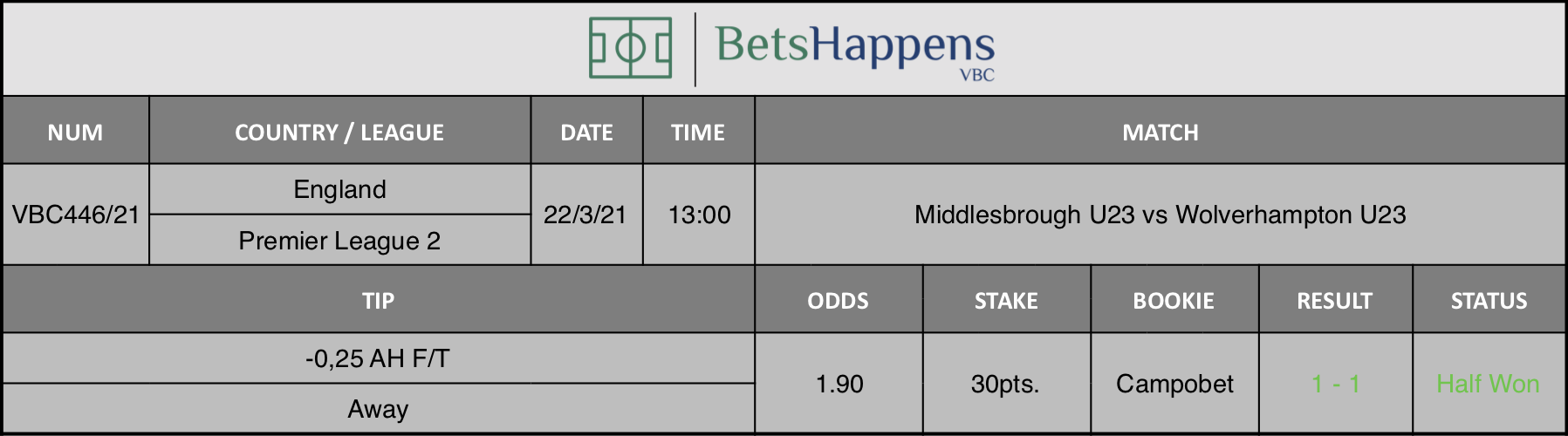Results of our tip for the Middlesbrough U23 vs Wolverhampton U23 match where -0,25 AH F/T Away is recommended.
