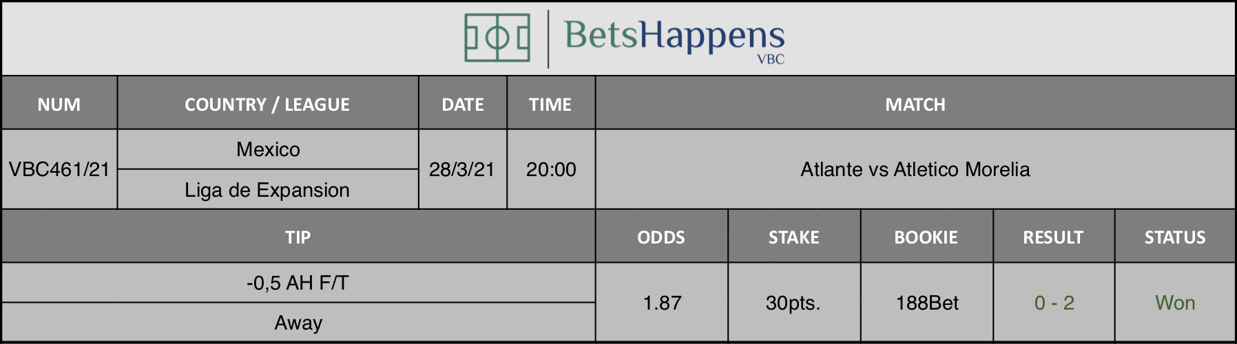 Results of our tip for the Atlante vs Atletico Morelia match where -0,5 AH F/T Away is recommended.