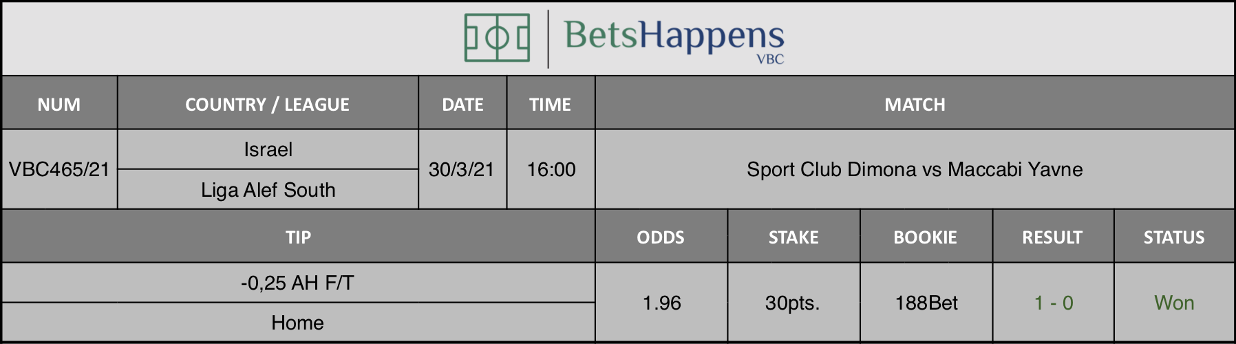Results of our tip for the Sport Club Dimona vs Maccabi Yavne match where -0,25 AH F/T Home is recommended.