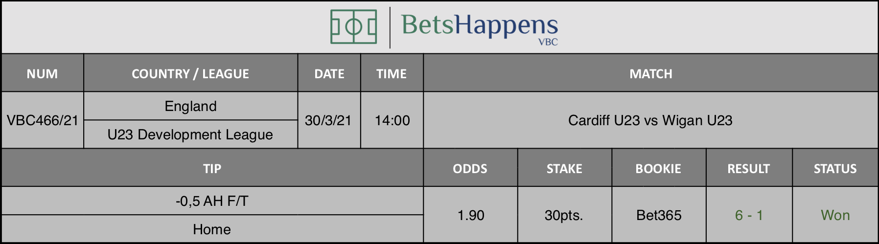 Results of our tip for the Cardiff U23 vs Wigan U23 match where -0,5 AH F/T Home is recommended.