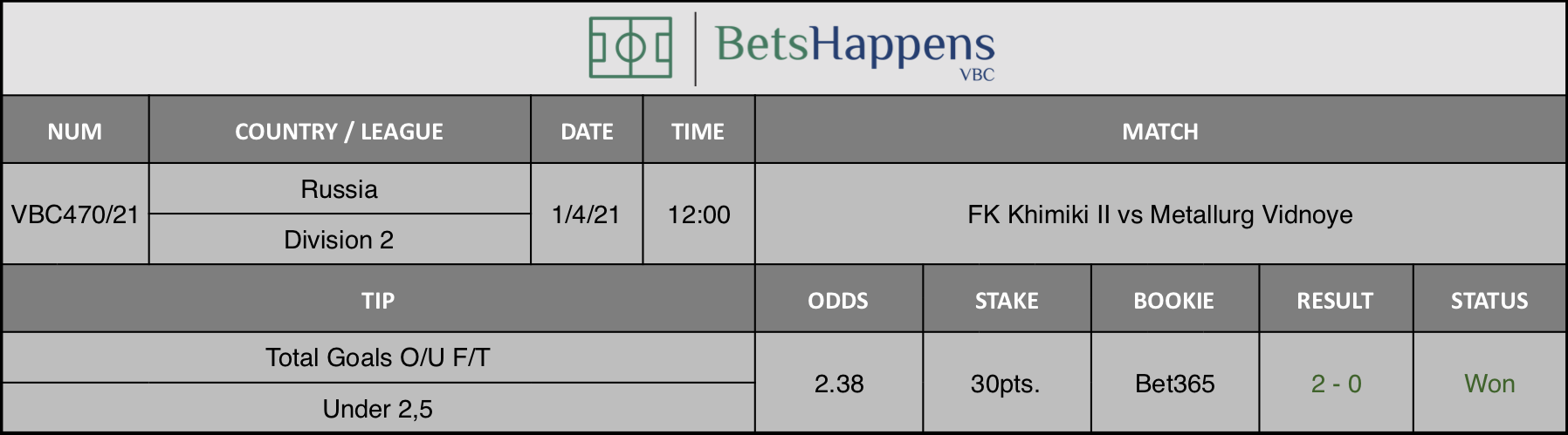 Results of our tip for the FK Khimiki II vs Metallurg Vidnoye match where Total Goals O/U F/T Under 2,5 is recommended.