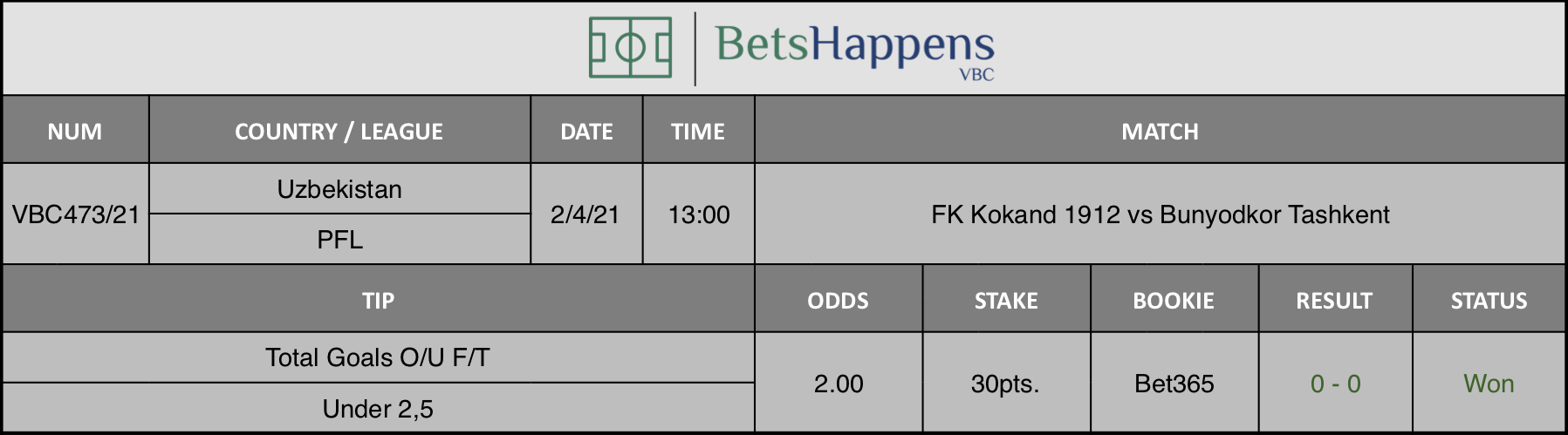 Results of our tip for the FK Kokand 1912 vs Bunyodkor Tashkent match where Total Goals O/U F/T Under 2,5 is recommended.