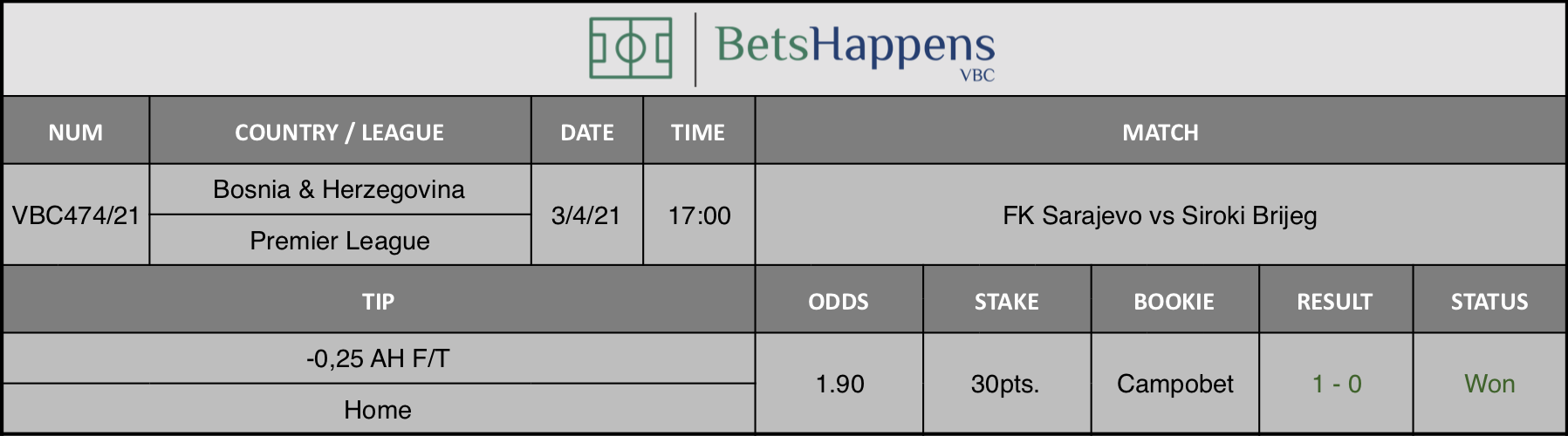 Results of our tip for the FK Sarajevo vs Siroki Brijeg match where -0,25 AH F/T Home is recommended.