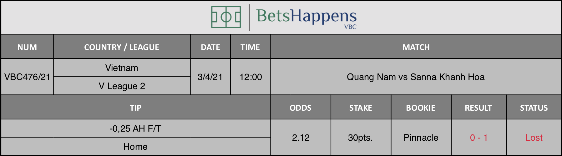Results of our tip for the Quang Nam vs Sanna Khanh Hoa match where -0,25 AH F/T Home is recommended.