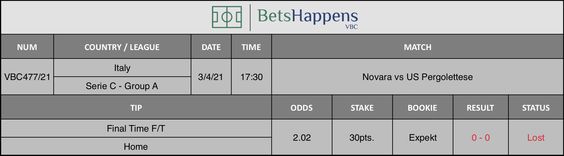 Results of our tip for the Novara vs US Pergolettese match where Final Time  F/T Home is recommended.