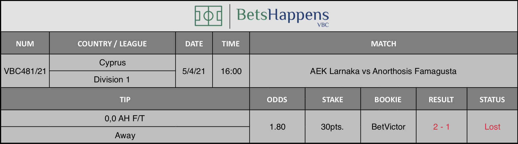 Results of our tip for the AEK Larnaka vs Anorthosis Famagusta match where 0,0 AH F/T  Away is recommended.