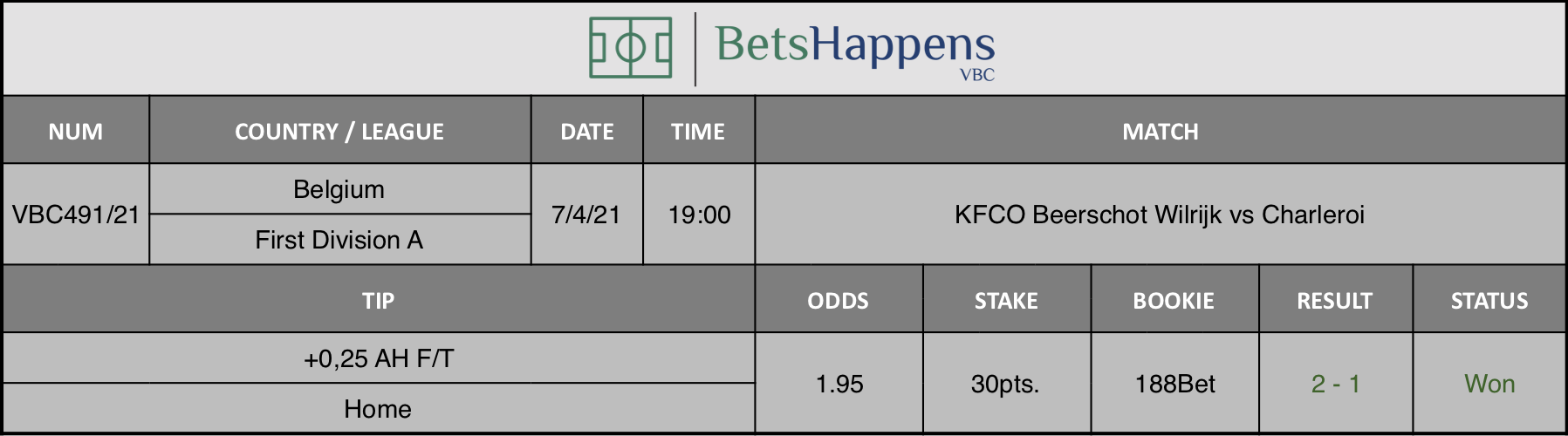 Results of our tip for the KFCO Beerschot Wilrijk vs Charleroi match where +0,25 AH F/T  Home is recommended.
