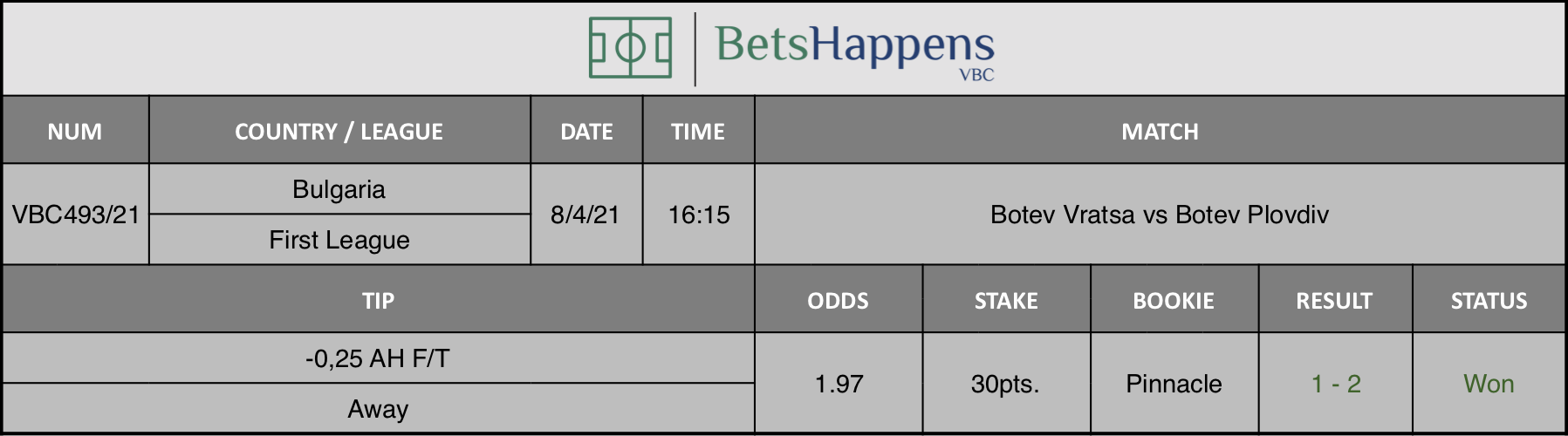 Results of our tip for the Botev Vratsa vs Botev Plovdiv match where -0,25 AH F/T Away is recommended.