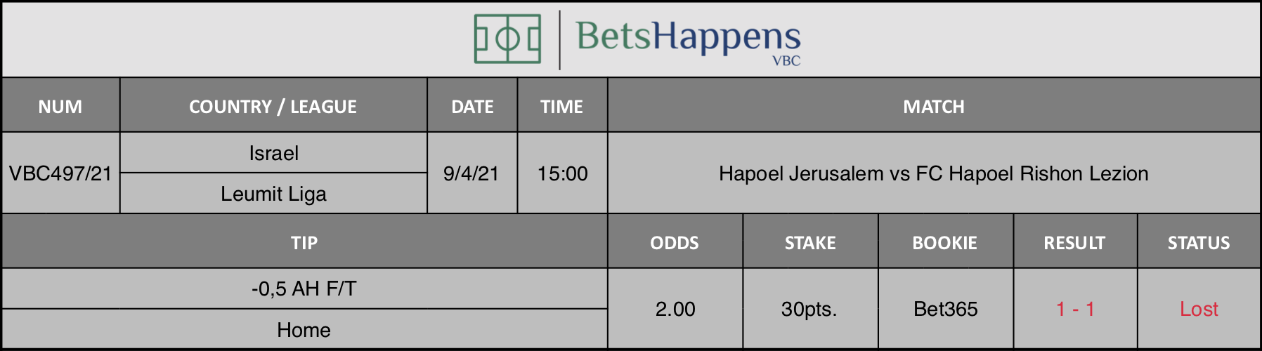 Results of our tip for the Hapoel Jerusalem vs FC Hapoel Rishon Lezion match where -0,5 AH F/T Home is recommended.