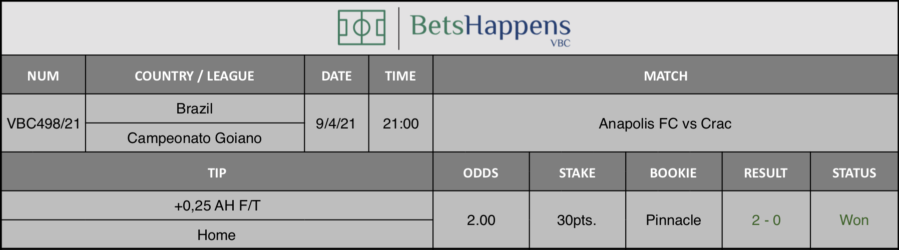 Results of our tip for the Anapolis FC vs Crac match where +0,25 AH F/T  Home is recommended.
