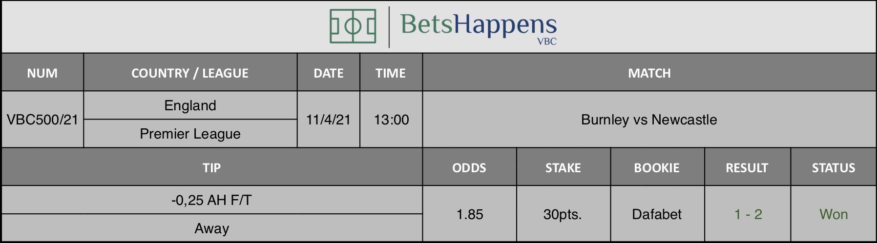 Results of our tip for the Burnley vs Newcastle match where -0,25 AH F/T Away is recommended.