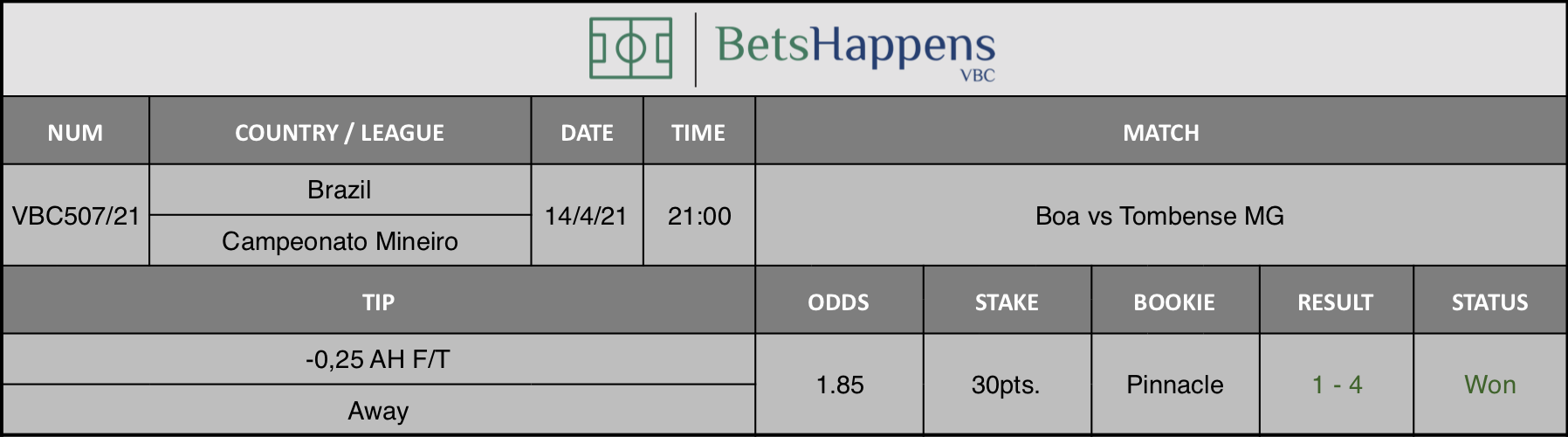 Results of our tip for the Boa vs Tombense MG match where -0,25 AH F/T Away is recommended.