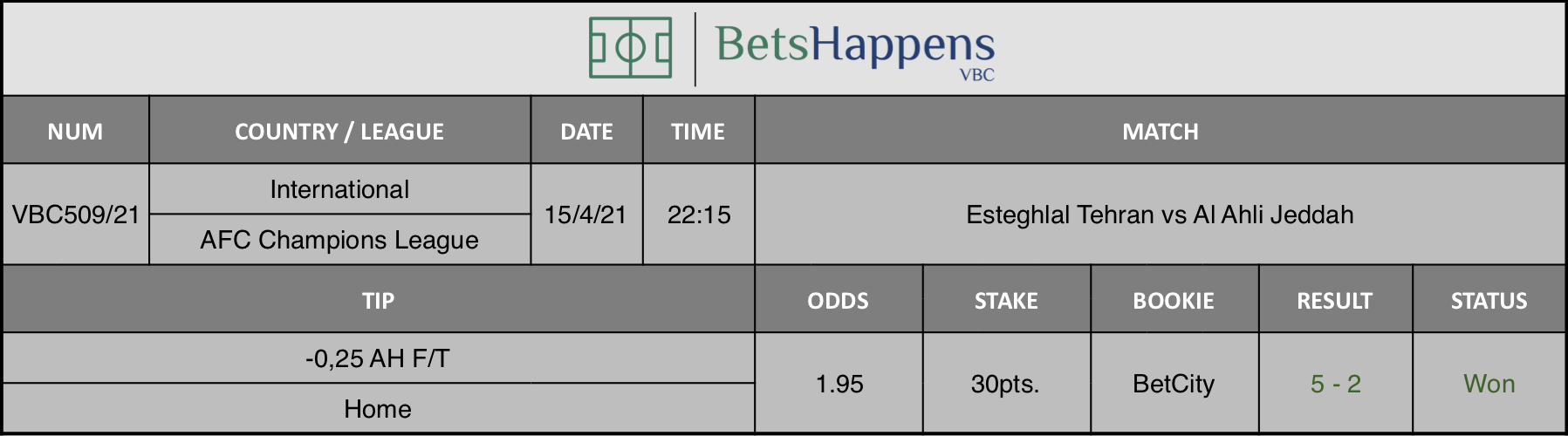 Results of our tip for the Esteghlal Tehran vs Al Ahli Jeddah match where -0,25 AH F/T Home is recommended.