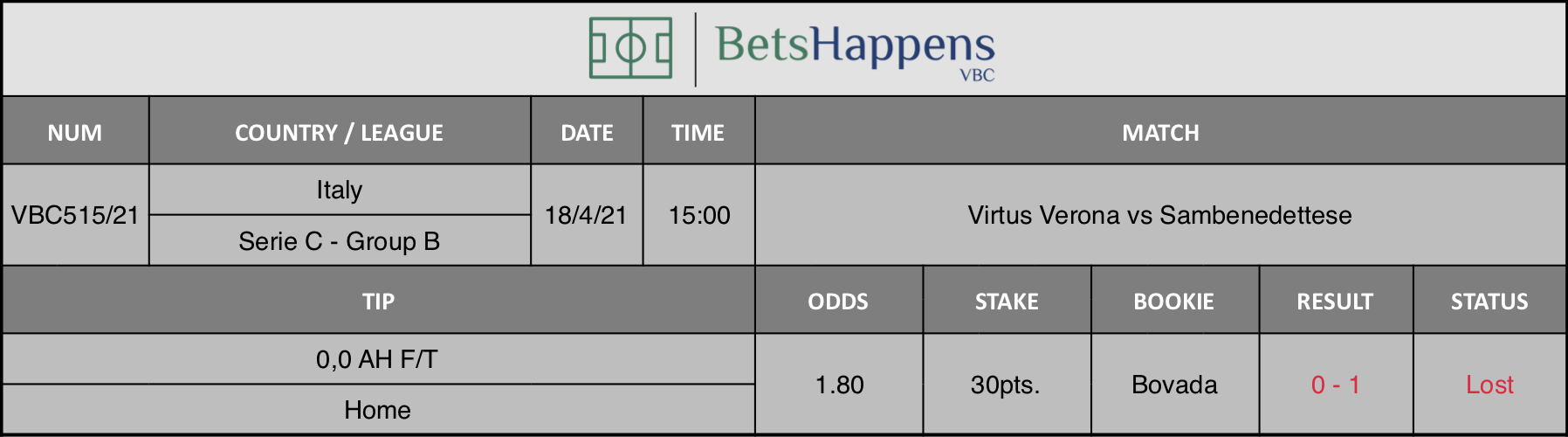 Results of our tip for the Virtus Verona vs Sambenedettese match where 0,0 AH F/T  Home is recommended.