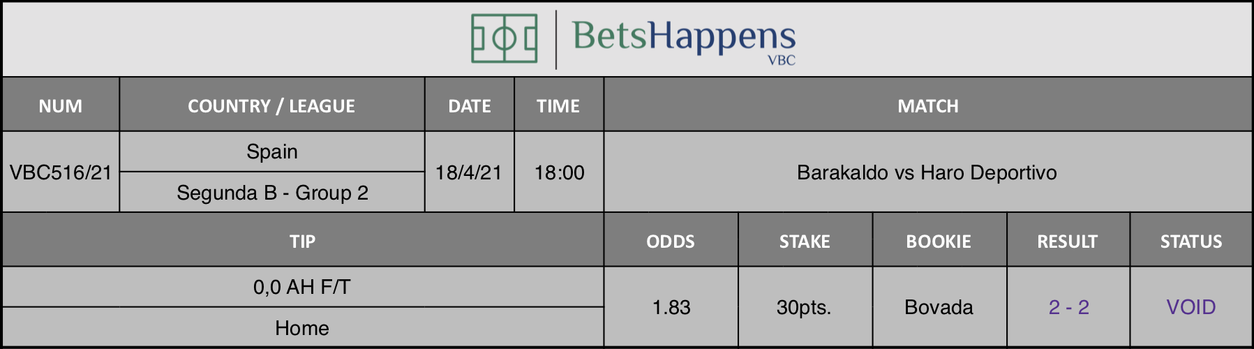 Results of our tip for the Barakaldo vs Haro Deportivo match where 0,0 AH F/T  Home is recommended.